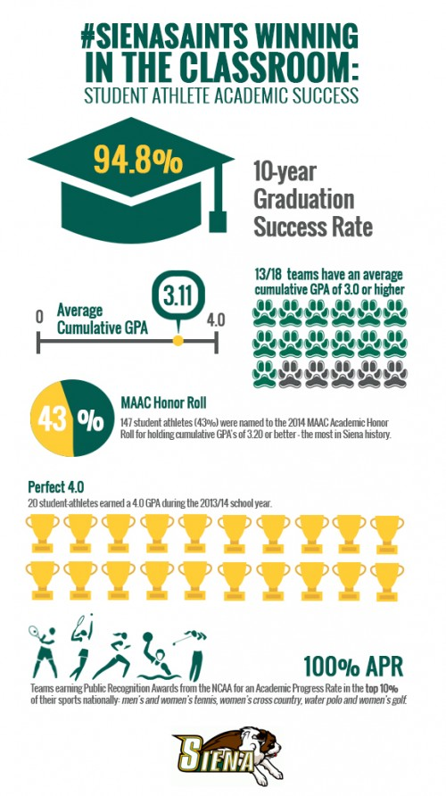 siena student athletes continue to outperform their division i peers in the classroom by a wide margin using the most recent data released in the ncaas